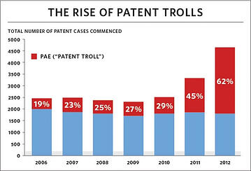 Patent Troll Security Meridian Help