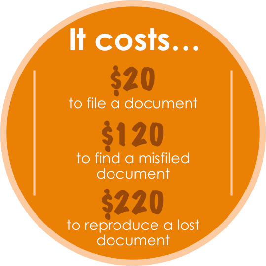 Why document management systems? Because it costs $20 to file a document, $120 to find a misfiled document, and $220 to reproduce a lost document