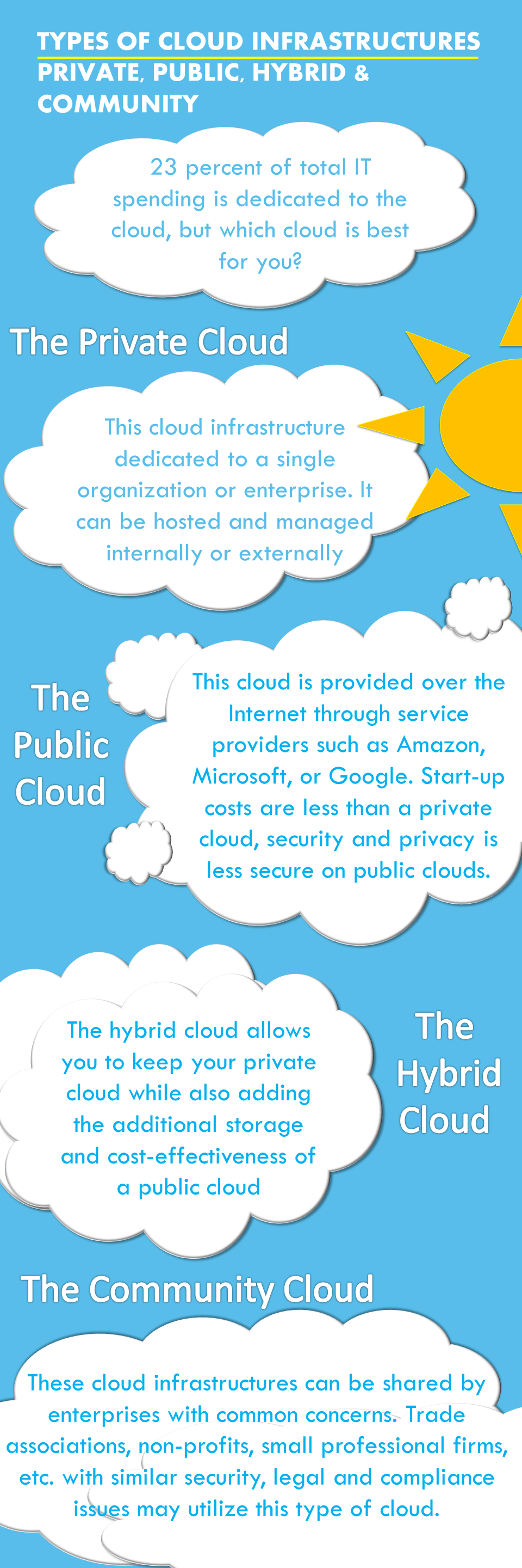 Types of Cloud Infrastructures: Private, public, hybrid AND community [INFOGRAPHIC]